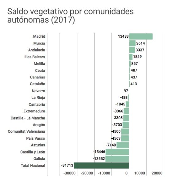 Семь графиков, иллюстрирующих демографическую ситуацию в Испании