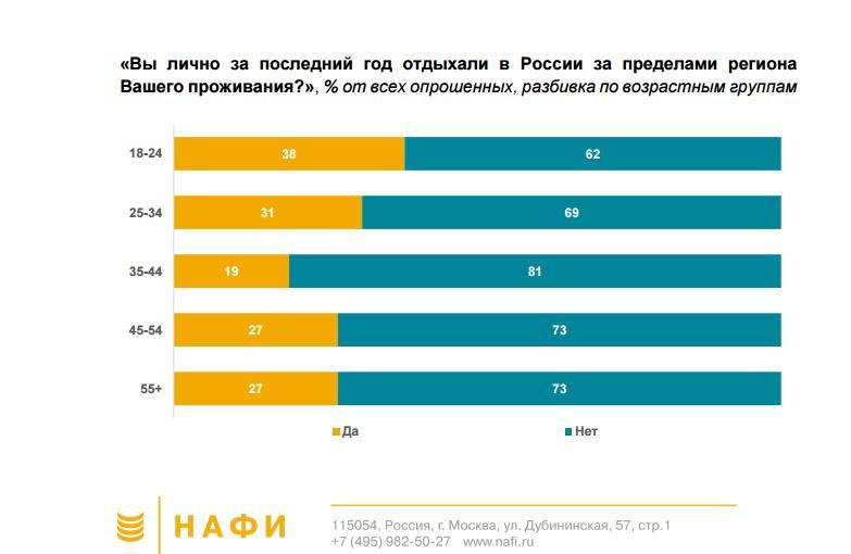 Доля российских туристов, выезжающих за рубеж, сократилась в три раза