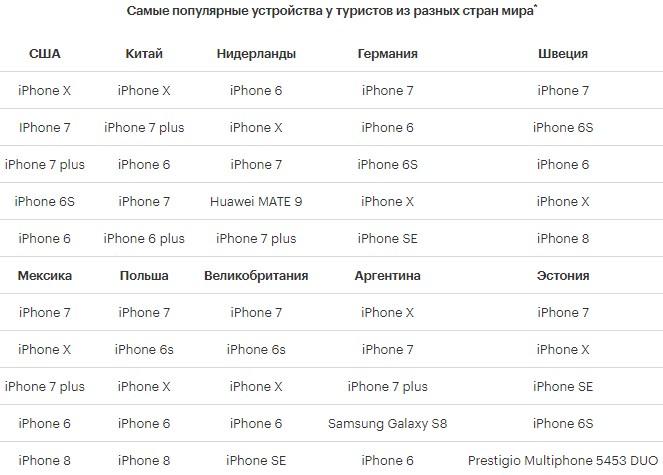 Названы самые популярные смартфоны, которыми пользуются болельщики на ЧМ в России