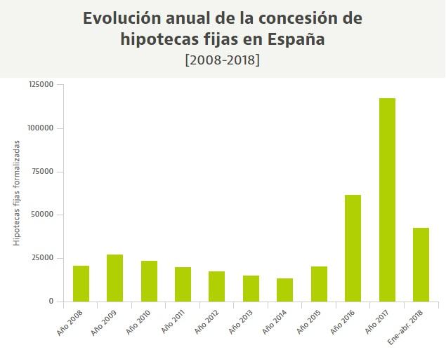 Количество заключенных договоров ипотеки с фиксированной процентной ставкой достигло исторического максимума в апреле 2018-го