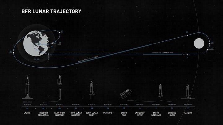 Илон Маск представил первого туриста для полета вокруг Луны