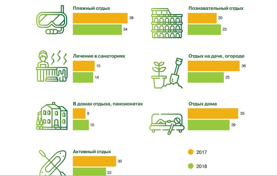 Исследование НАФИ: за границу на отдых собрались 28% российских граждан