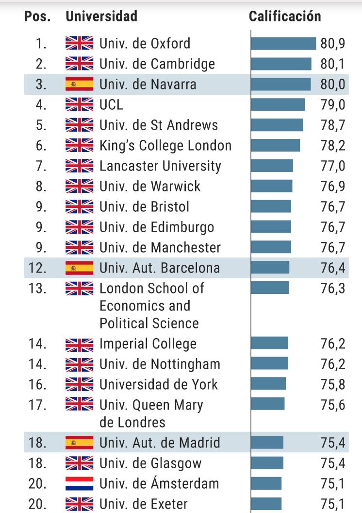 Три испанских университета вошли топ-20 ЕС по репутации среди студентов