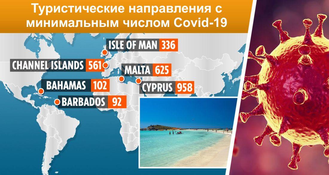 Составлен список безопасных туристических направлений с минимальным числом заболевших Covid-19