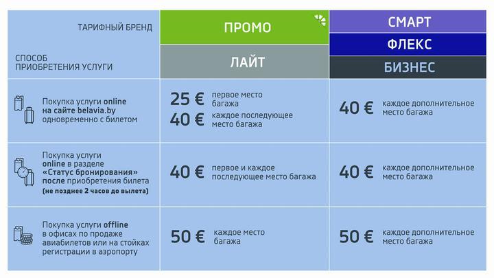«Белавиа» меняет условия покупки дополнительного багажа - онлайн будет дешевле, чем в кассе