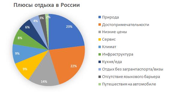Можно ли путешествовать по России: плюсы и минусы отечественного туризма