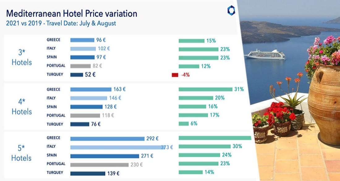 Опубликованы новые цены на отели в странах Средиземноморья: рост впечатляет